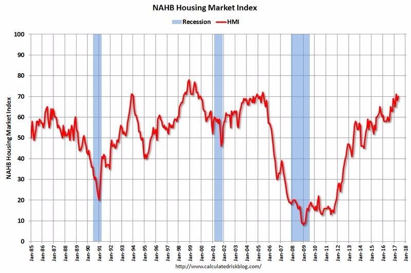 NAHB房地產指數 圖片來源:C|alculated Risk