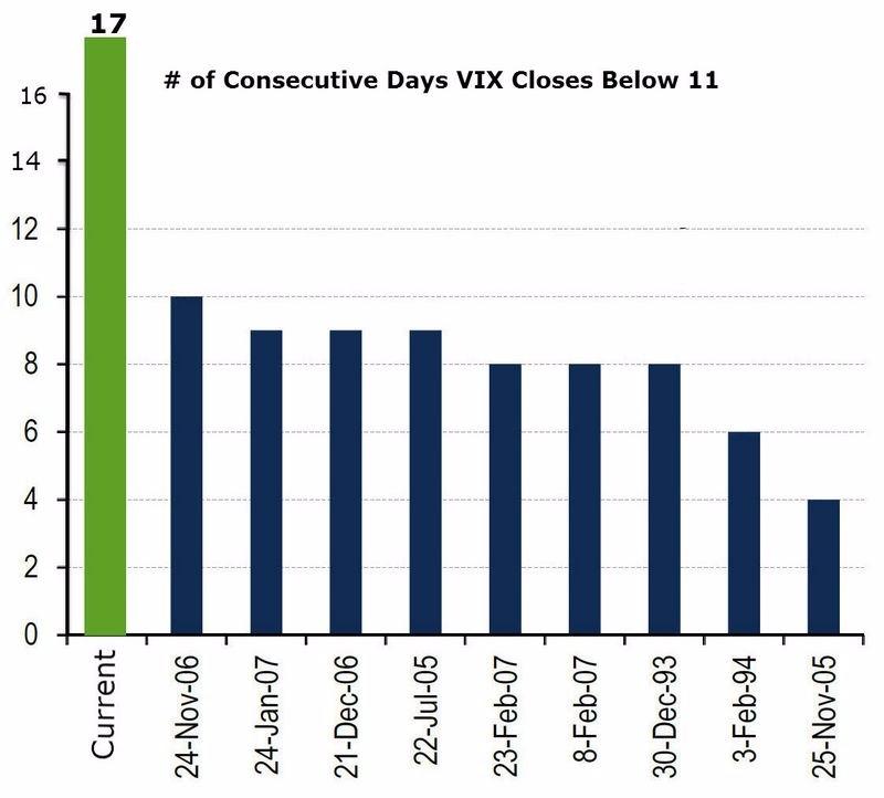 VIX 波動率已連續 17 個交易日低於 11 圖片來源:Zerohedge