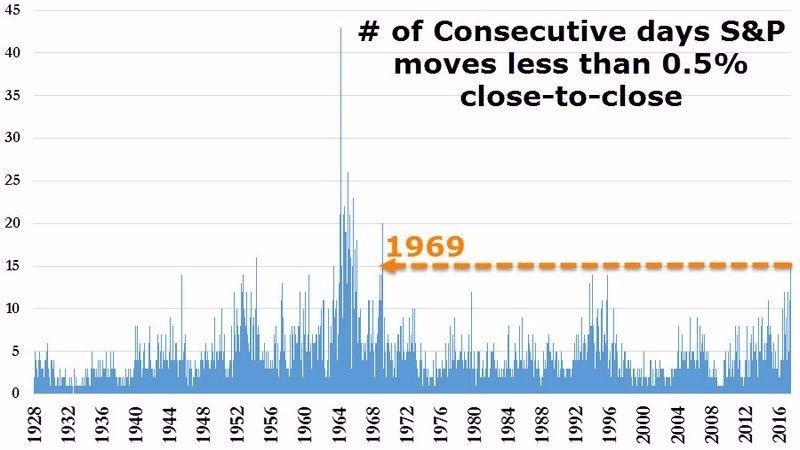 S&P 500 每日漲跌幅不到 0.5% 之連續天數 創 1969 年來最長紀錄 圖片來源:Zerohedge