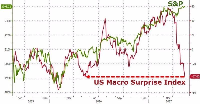 綠:S&P500 紅:美國宏觀經濟驚奇指數 圖片來源:Zerohedge