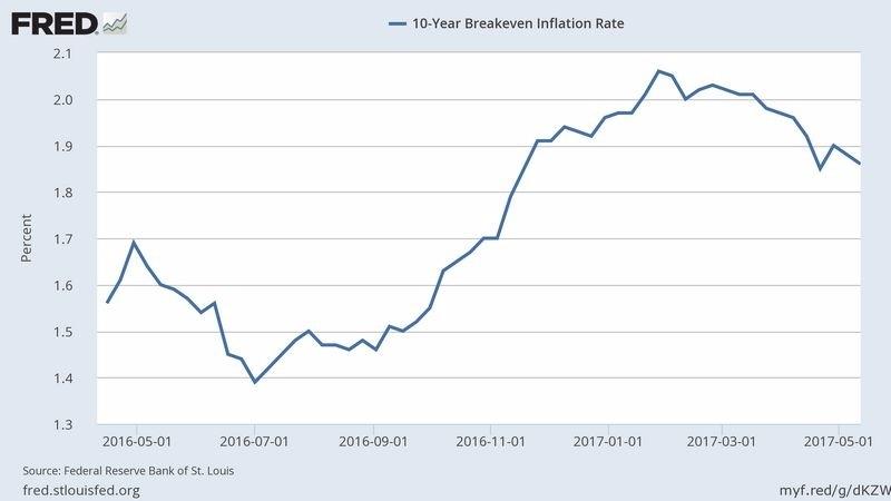 十年期美債平衡通膨率 (近一年以來表現) 圖片來源:Fred