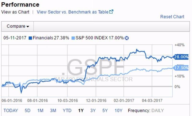深藍:S&P500金融股近一年以來表現 淺藍:S&P500大盤近一年以來表現 圖片來源:Fidelity.com