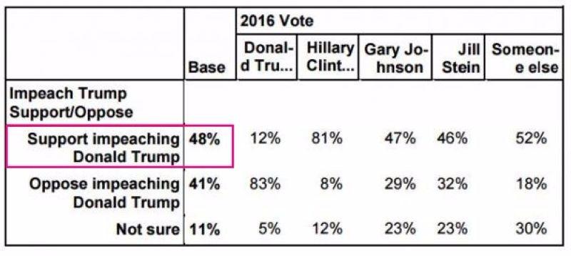 支持國會彈劾川普的民調支持率高達 48% 圖片來源:Zerohedge