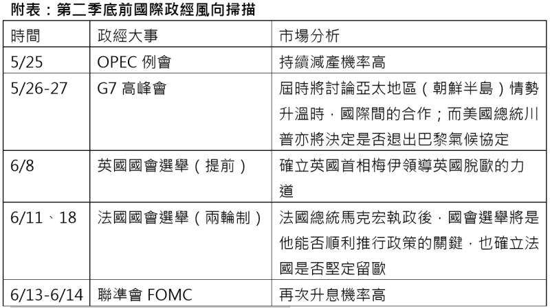 資料來源:彭博,保德信投信整理,2017/5/16