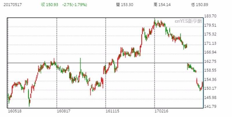 IBM 股價日線走勢圖 (近一年以來表現)