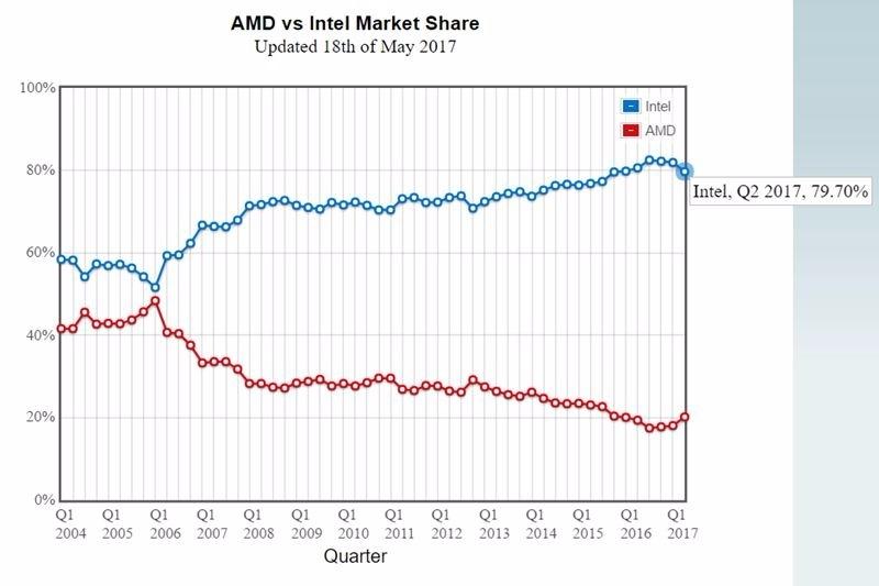 藍:英特爾之CPU市場市佔率 紅:AMD之CPU市場市佔率 圖片來源:CPU benchmark