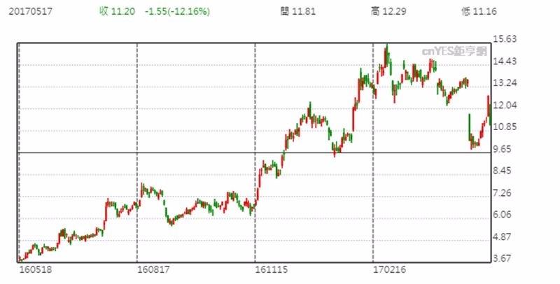 AMD 日線股價走勢