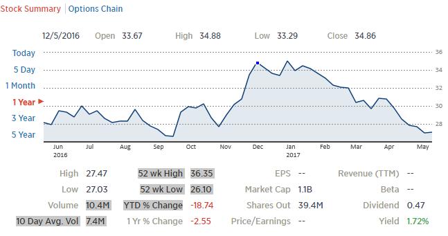 OIH ETF今年來跌 了18%。