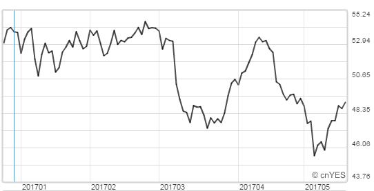 國際油價今年來跌幅8%。(圖:鉅亨網)