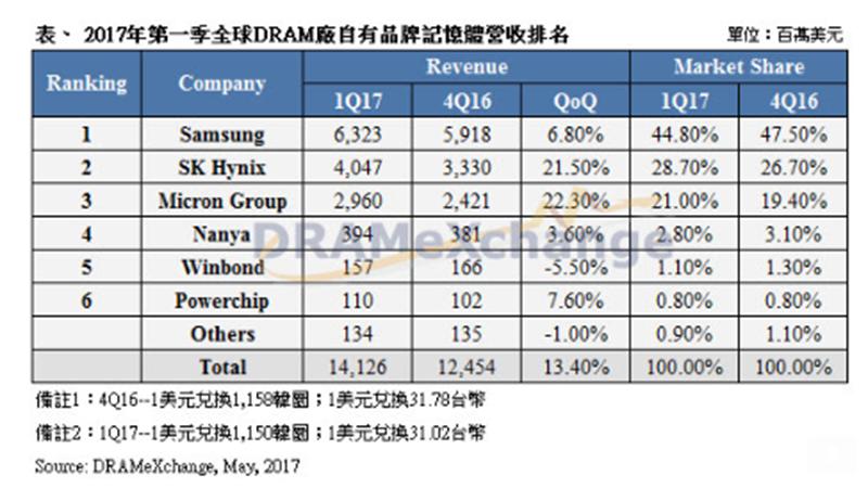 第1季全球DRAM廠自有品牌記憶體營收排名。(圖:DRAMeXchange提供)