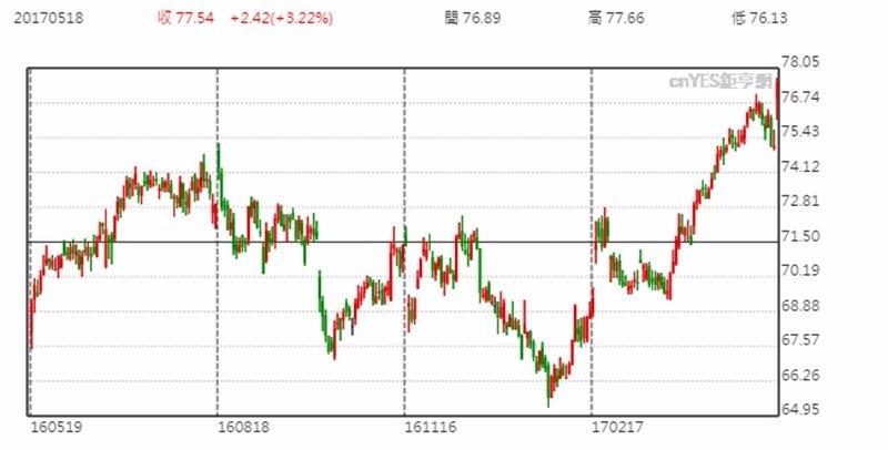 沃爾瑪股價日線趨勢圖