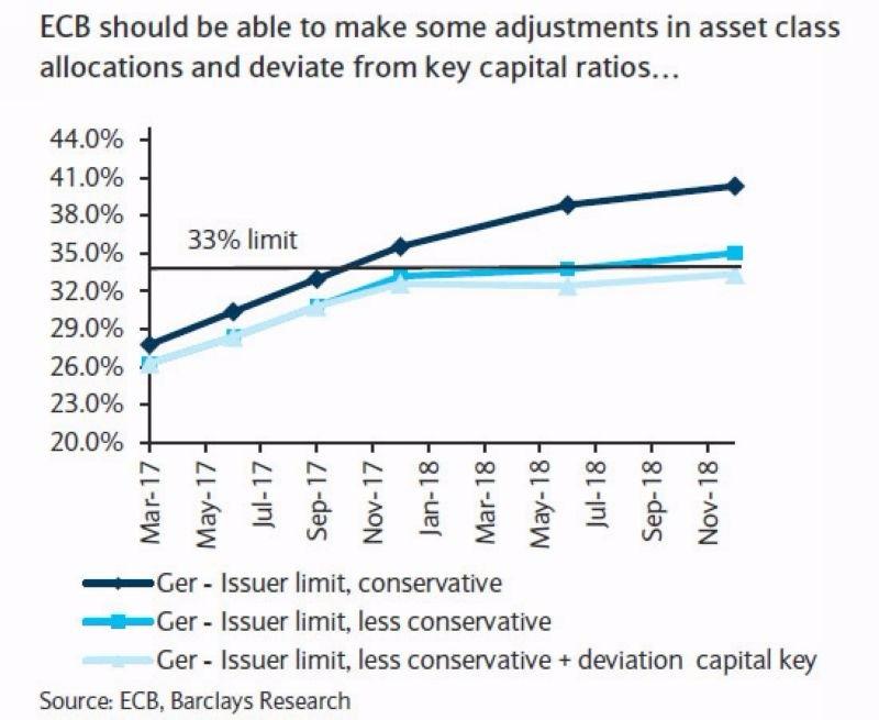 巴克萊估計 ECB 將在十月份達到 33% 的德債購債上限 圖片來源:Zerohedge