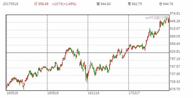 亞馬遜股價趨勢日線圖