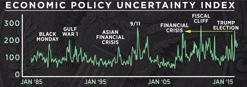 經濟政策不確定指數 EPU (1985年至今表現) 圖片來源:CNBC