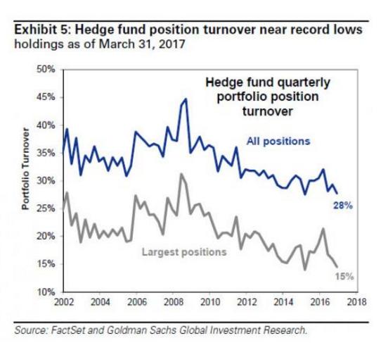 對沖基金持有部位周轉率下降至 28%。 (圖:華爾街見聞)