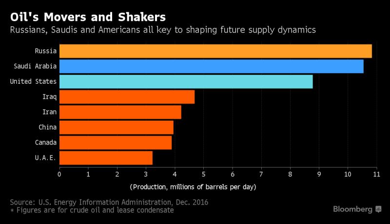 誰在動搖油價?俄羅斯、沙烏地及美國皆為塑造未來油價供給之關鍵。(圖片來源:《彭博資訊》)