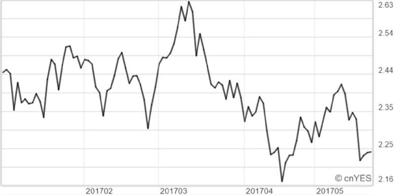 美國10年期公債殖利率近月走勢線圖
