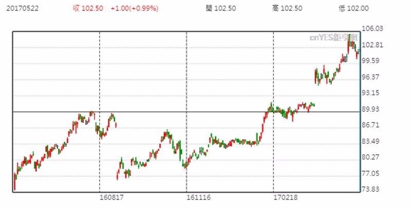 鴻海日線趨勢圖