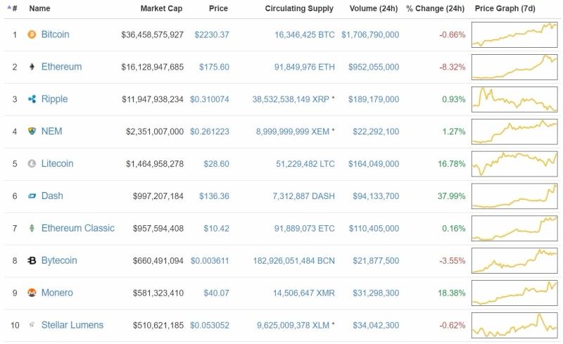 虛擬貨幣價格排行榜