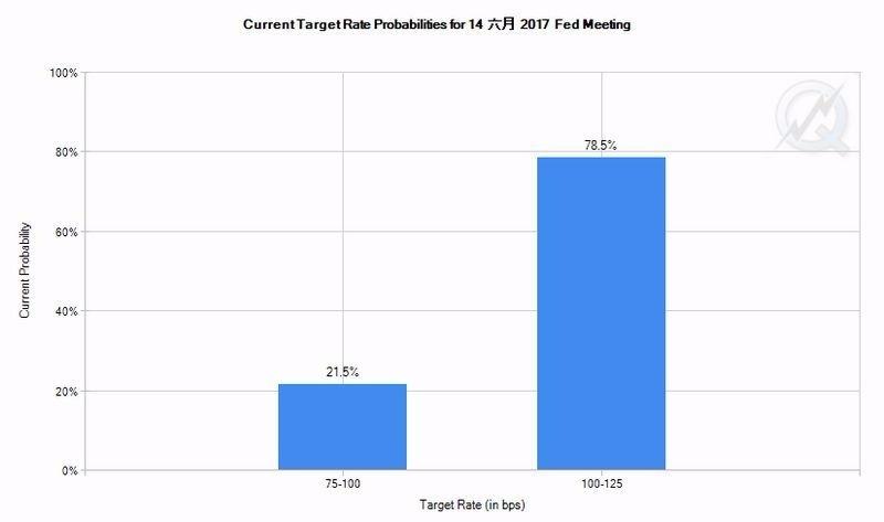 CME聯邦基金期貨價格暗示,Fed六月升息機率為78.5% 圖片來源:CME
