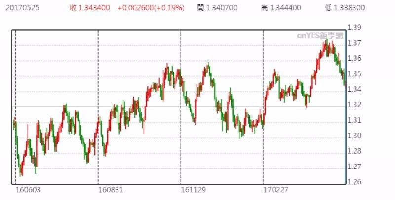 美元兌加元日線走勢圖 (近一年以來表現)