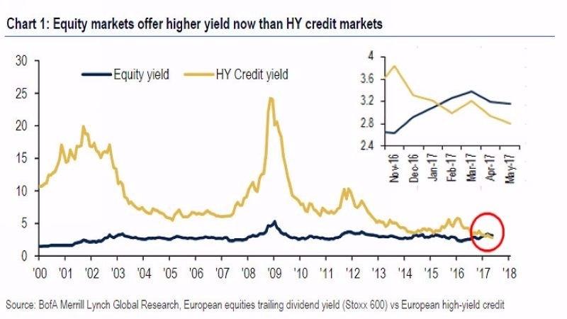 黃:高收益債殖利率 藍:歐元區股票殖利率 圖片來源:BofA、Zerohedge