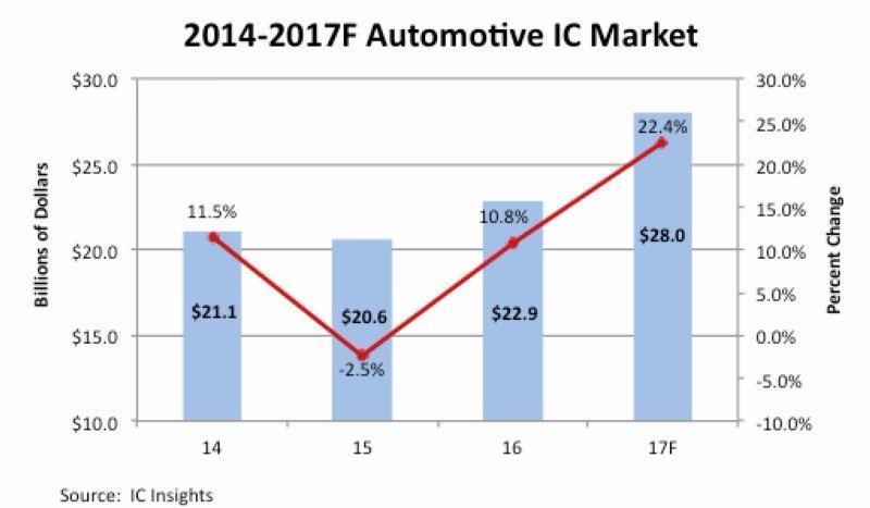圖片來源:IC Insights