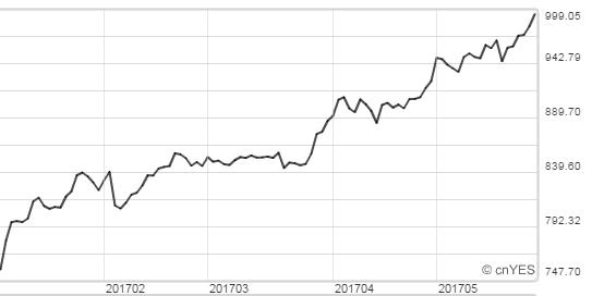 亞馬遜今年來股價飆漲33%,一度攀上999美元。(圖:鉅亨網)