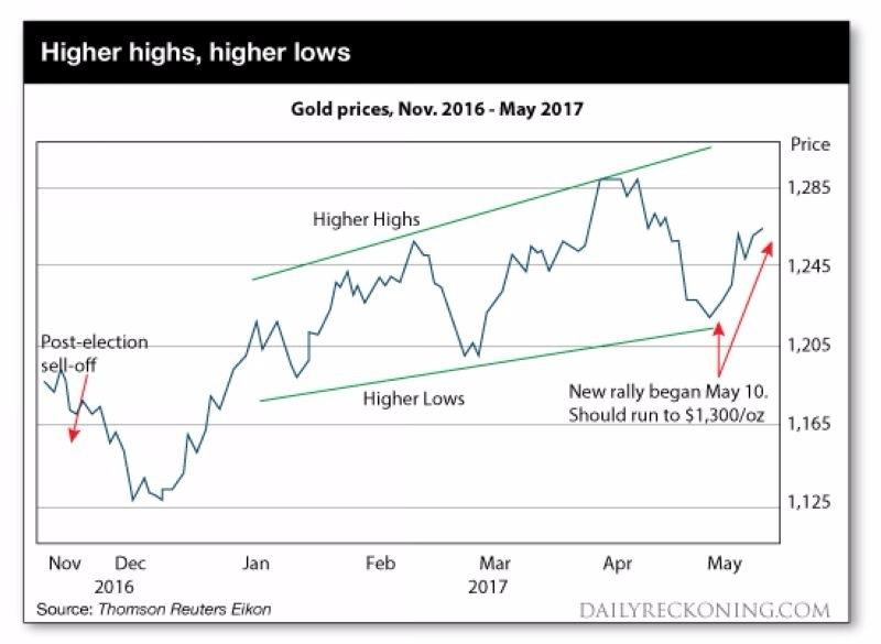 黃金價格走勢圖 (2016年十一月至今) 圖片來源:Daily Reckoning