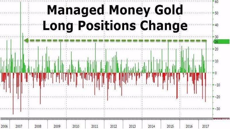 對沖基金黃金多單量 (2006年至今) 圖片來源:Zerohedge