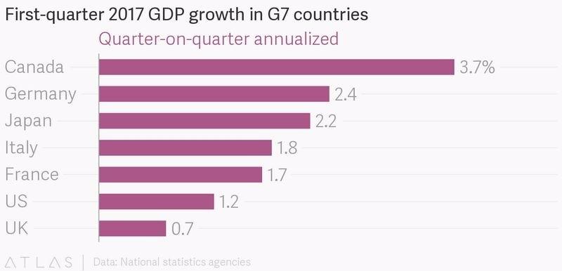 G7 工業國 2017 年第一季 GDP 季增率排行 圖片來源:QZ