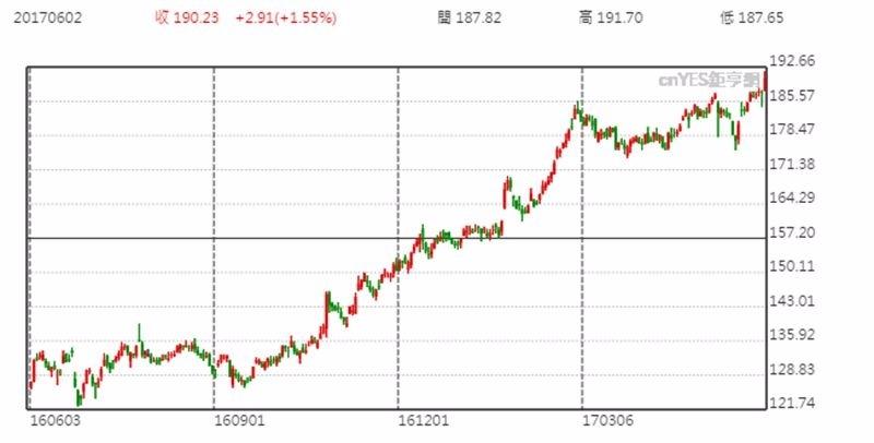 波音公司股價日線趨勢圖