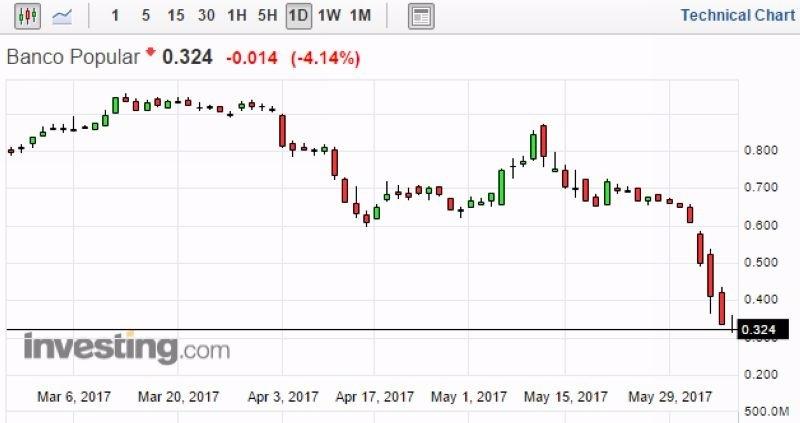 西班牙人民銀行股價日線走勢圖 (近三個月以來表現) 圖片來源:Investing.com