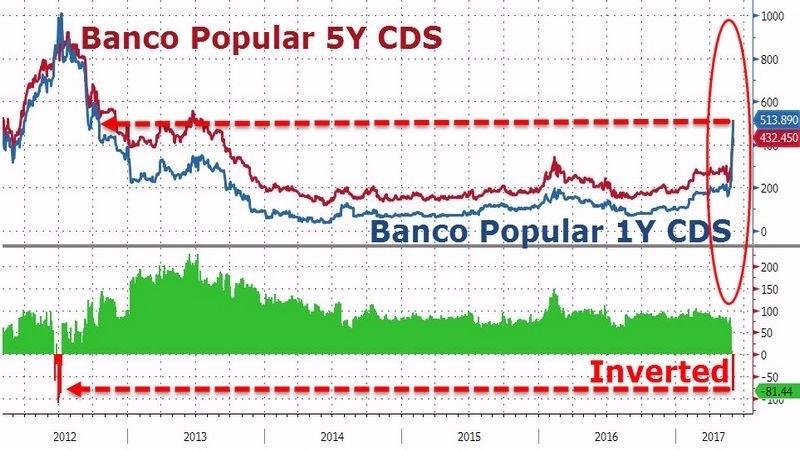 紅:西班牙人民銀行5年期CDS 藍:西班牙人民銀行1年期CDS 圖片來源:Zerohedge