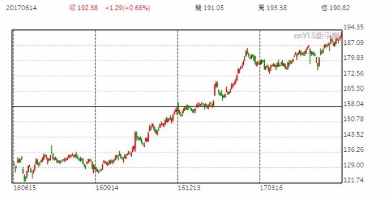 Boeing 波音股價日線趨勢圖