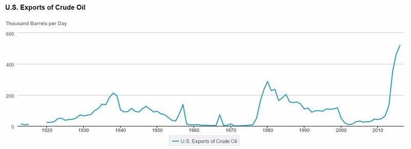 美國原油出口量 / 圖片來源:EIA