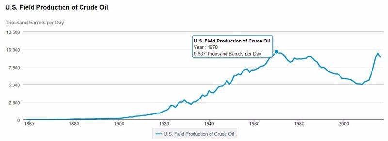 美國原油年產量從1970年開始下滑,2008年開始提升 / 圖片來源:EIA