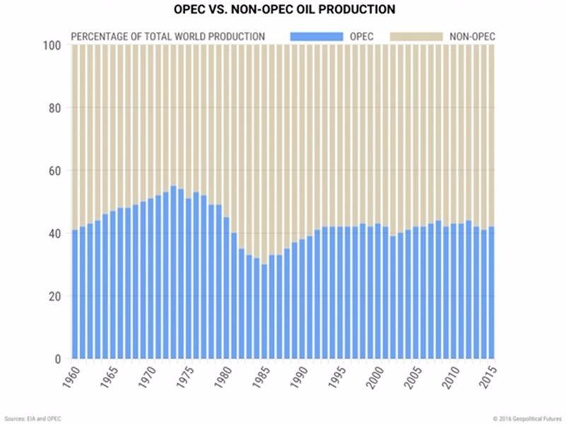 OPEC(藍)油產量與非OPEC油產量 / 圖片來源:mauldineconomics