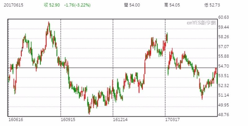 Nike 股價日線趨勢圖