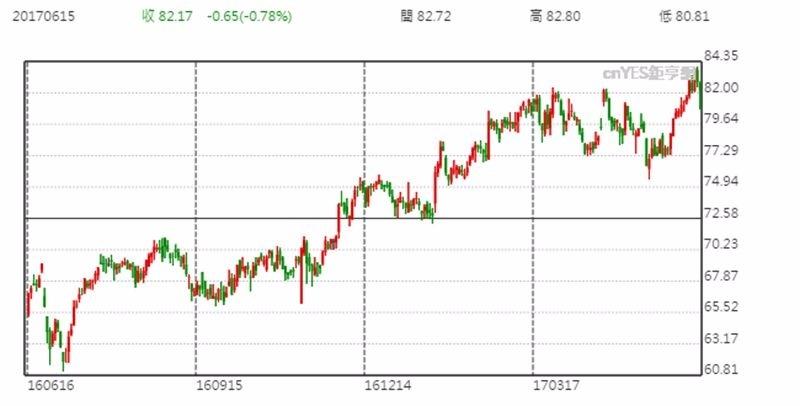 DuPont 股價日線趨勢圖