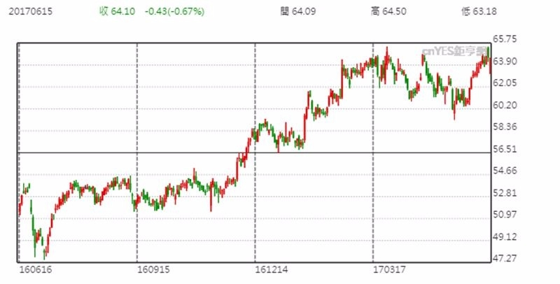 Dow Chemical 股價日線趨勢圖