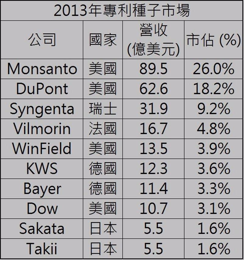 2013年專利種子全球市佔 / 資料來源:ETC