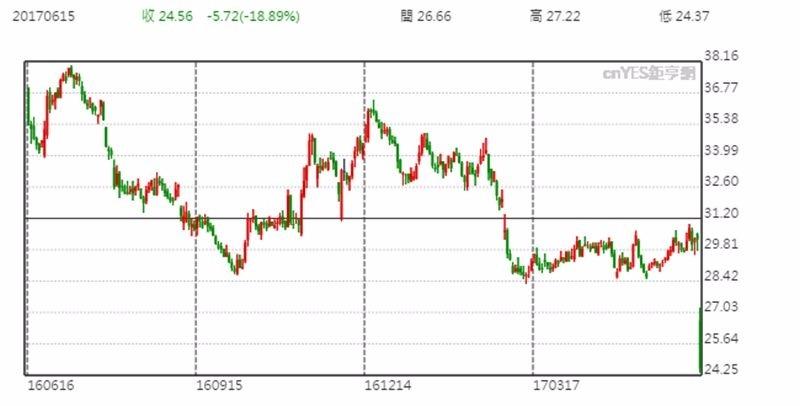 Kroger 股價日線趨勢圖