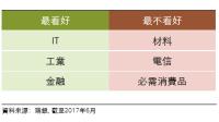 MSCI中國行業看好與不看好的產業。(表:瑞銀提供)