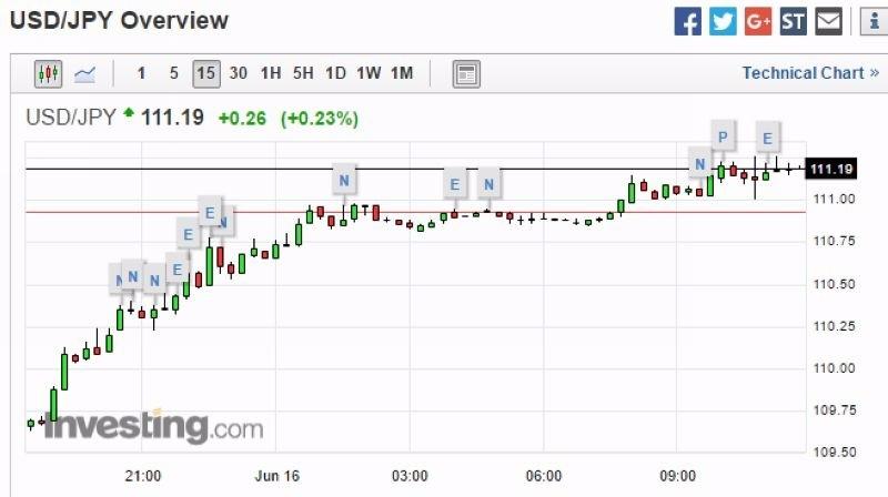 美元兌日元 15 分鐘走勢圖 圖片來源:Investing.com