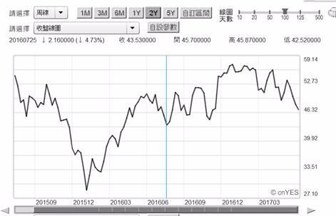 (圖五:北海布侖特原油價格周曲線圖,鉅亨網期貨)
