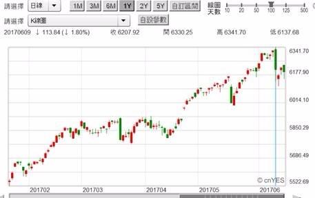 (圖三:美股NASDAQ股價指數日K線圖,鉅亨網首頁)