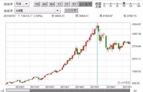 (圖二:NBI股價指數月K線圖,鉅亨網首頁)