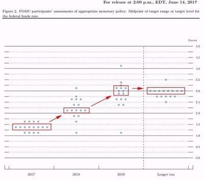 (圖四:Fed升息後Federal Fund Rate的走勢圖,鉅亨網新聞部)