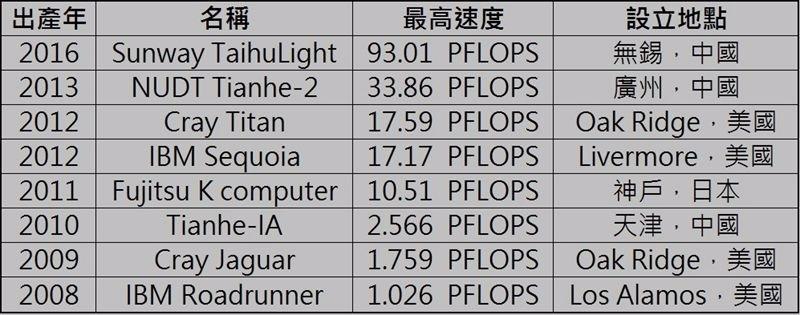 超級電腦最快速度全球排行榜 / 資料來源:維基百科